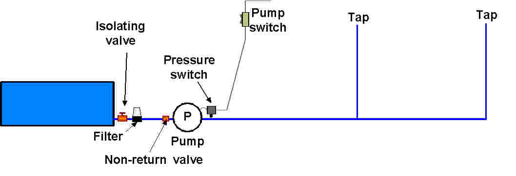 water pressure switch wiring diagram water image wiring diagram on well pump pressure switch the wiring diagram on water pressure switch wiring diagram