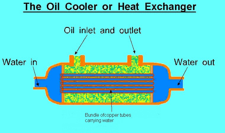 Defender2 net view topic automatic oil cooler for How does motor oil work